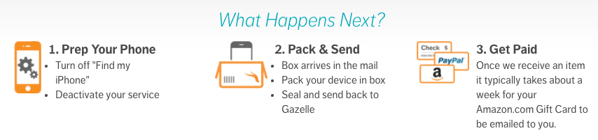 Gazelle: prepping your phone for shipment