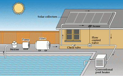 How Does A Solar Pool Heater Work?