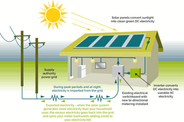 Graphic of house explaining how Solar Electricity works