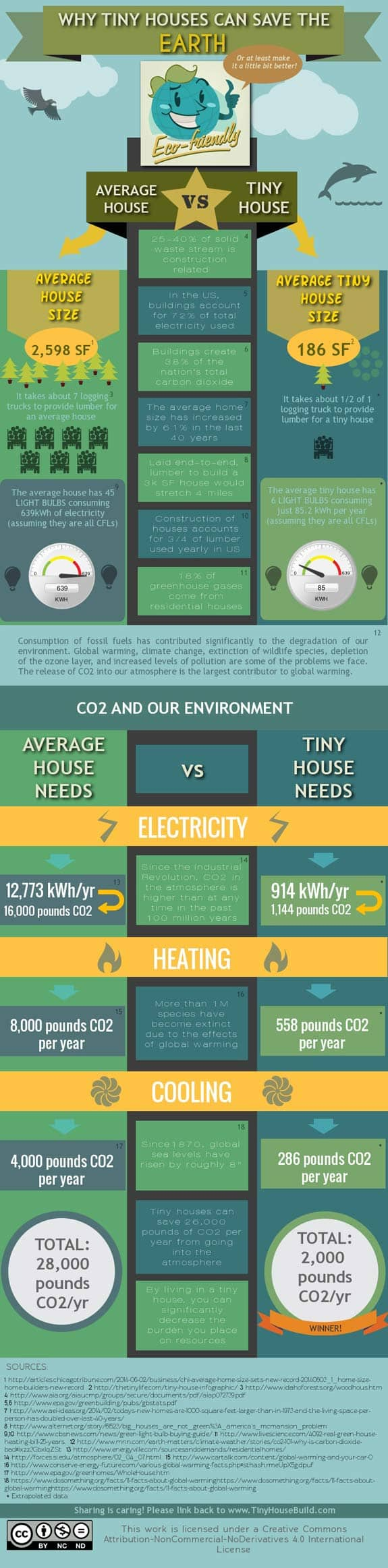 Why Tiny Houses Can Save The Earth Infographic